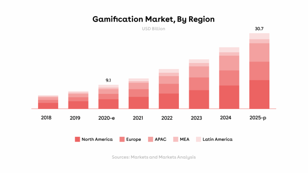 Gamification Graph@3X